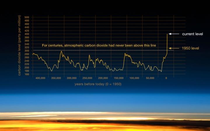 203_co2-graph-021116