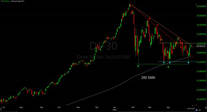 DJIA-daily-3